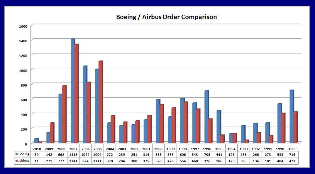 "boeing versus airbus two decades of trade disputes case study Select one of the cases from the international chapter 4 ""boeing versus airbus: two decades of trade disputes"" at in your selected case study."