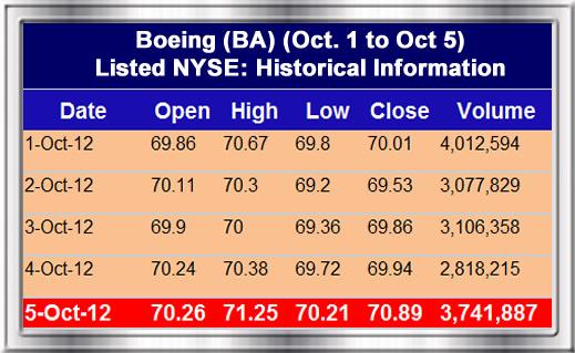 Boeing:2012 SPEEA Negotiation