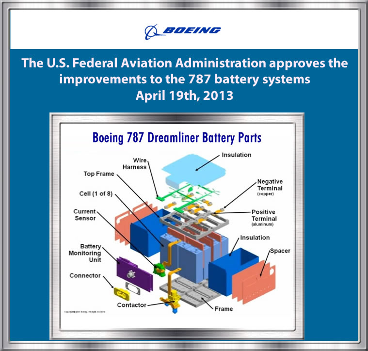 Boeing completes certification testing for new 787 battery system